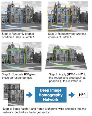 deep-image-homography-estimation